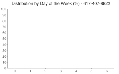 Distribution By Day 617-407-8922